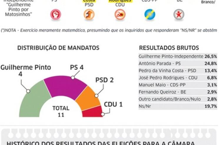 Parada avança em Matosinhos e cola-se a Guilherme Pinto
