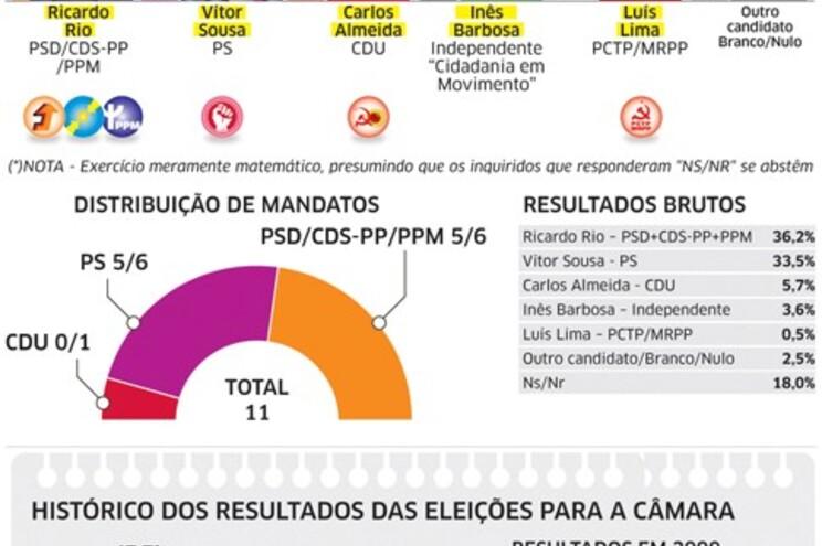 Esquerda de Braga perde terreno para direita coligada