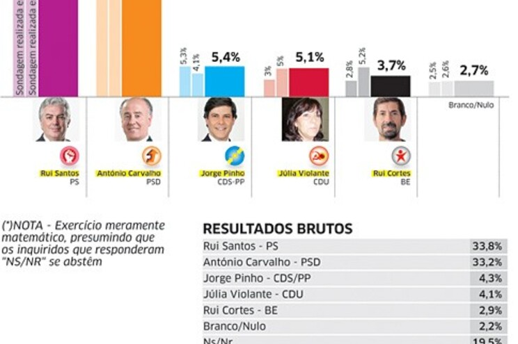 PS e PSD em luta taco a taco com a meta à vista em Vila Real
