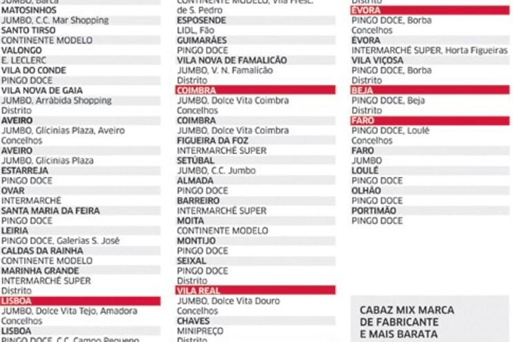 Pingo Doce tira 2.º lugar ao Continente nos supermercados mais baratos