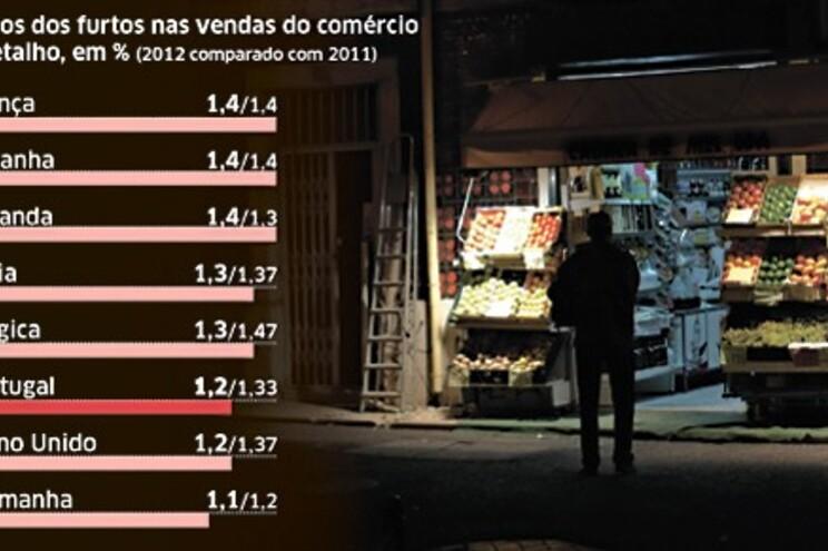 Perdas dos comerciantes com furtos aumentam 19%