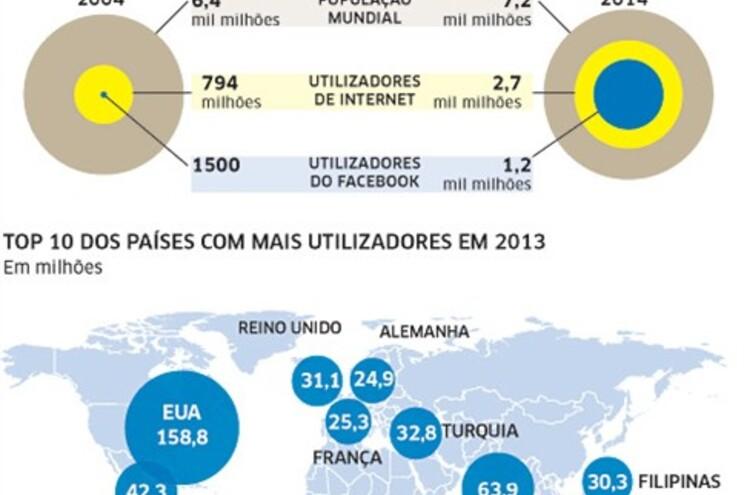 Os números do Facebook