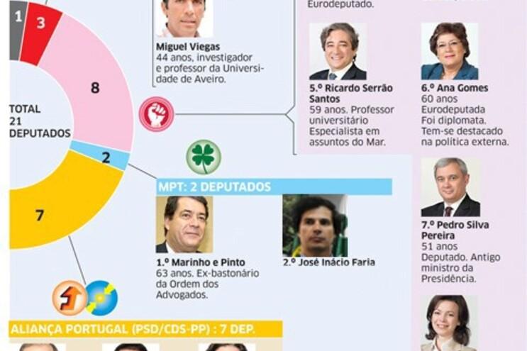 Conheça os deputados portugueses eleitos para o Parlamento Europeu