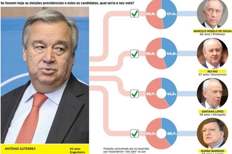 Guterres é o melhor candidato à Esquerda