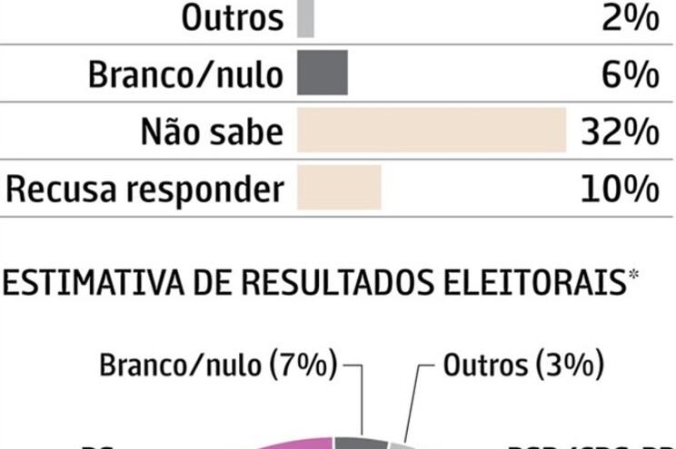 Coligação com 41% das intenções de voto