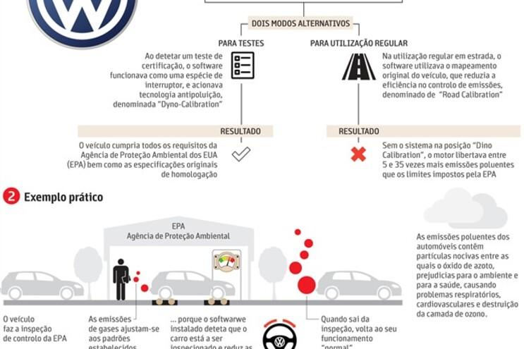 O escândalo da Volkswagen em nove pontos