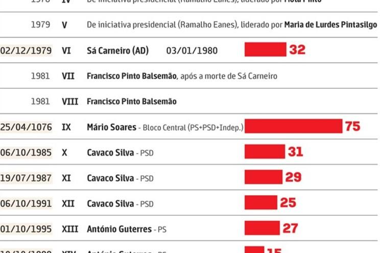 Portugal à espera da decisão de Cavaco