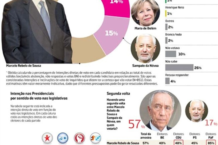 Marcelo será presidente (62%) logo à primeira volta