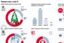 As restrições para o Natal e Ano Novo e a confiança no Governo e SNS