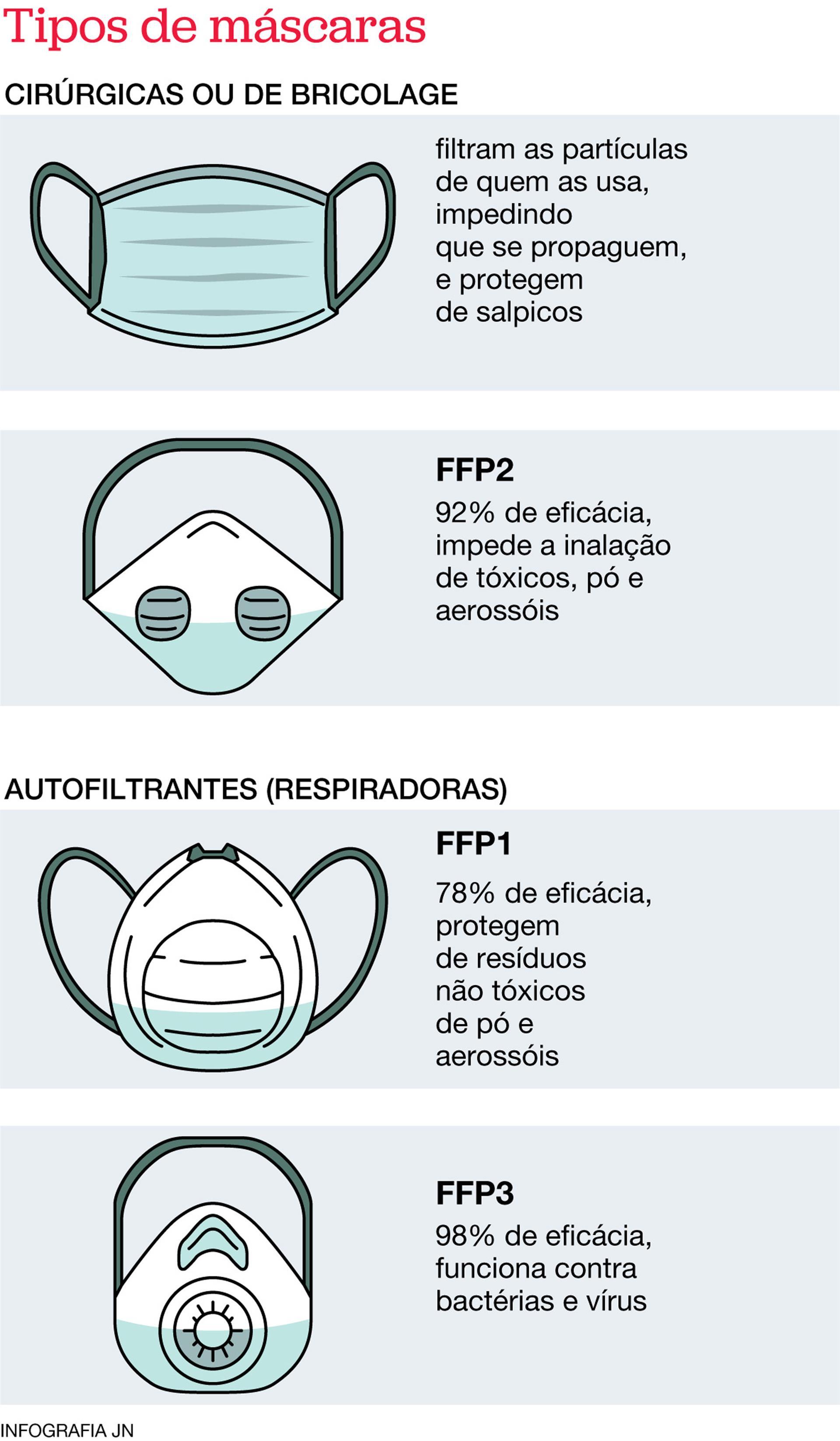 Ffp1 Ffp2 Ffp3 E Máscaras Comunitárias Quais São As Diferenças