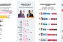 Infografia: a intenção de voto para as eleições legislativas