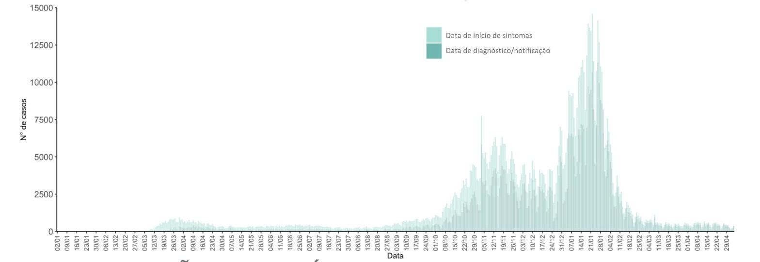 Incidência e R(t) baixam em dia com 387 casos de covid-19