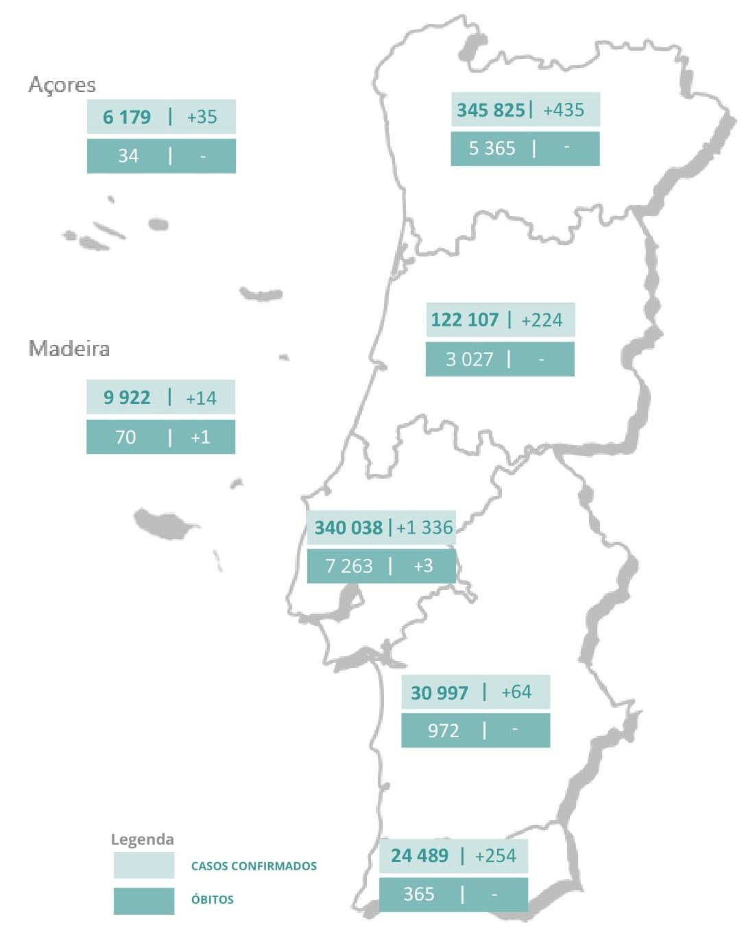 Novos casos passam dos dois mil, mais de metade em Lisboa e 435 no Norte