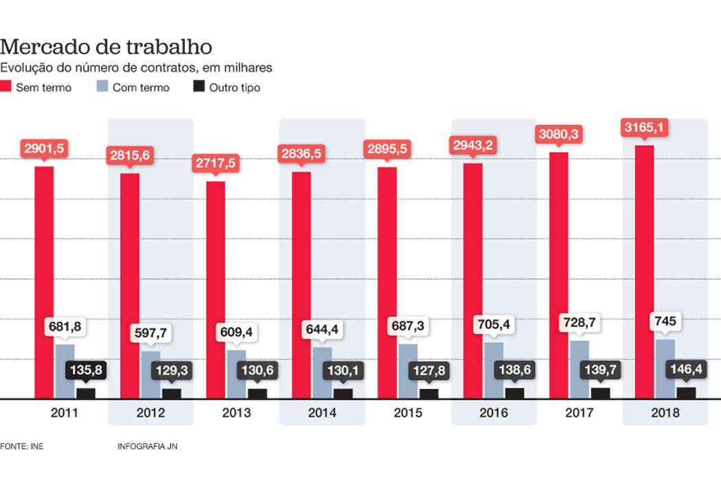 """Há mais 73 mil precários do que no ano da """"troika"""""""