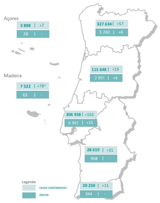 365 infetados no quinto dia consecutivo com menos de 30 mortes por covid-19