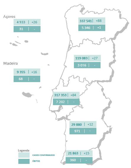 Um óbito por covid a Norte no dia em que Portugal passa os 840 mil casos
