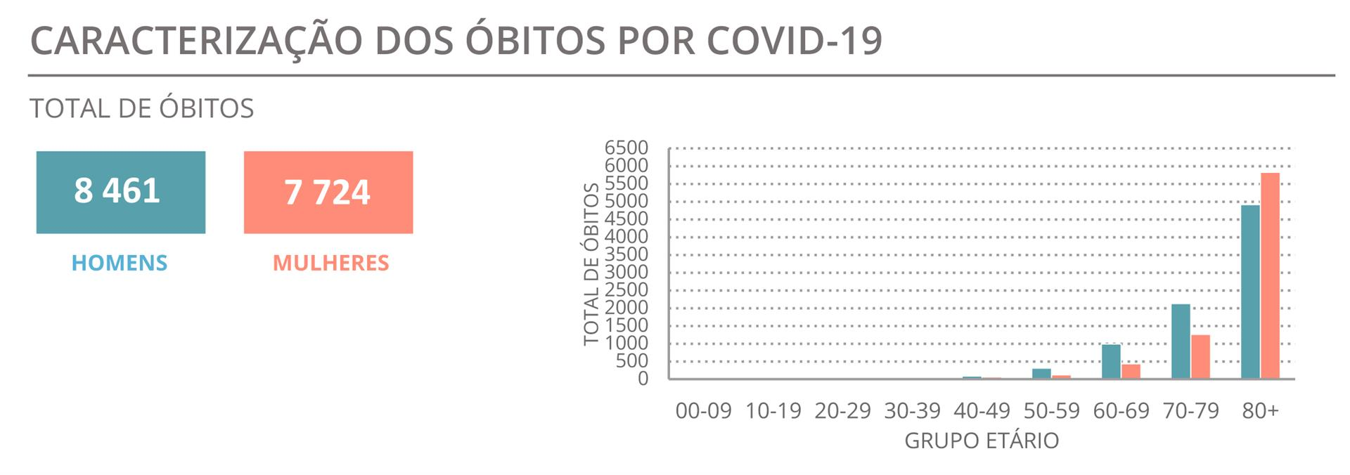 Menor número de mortes desde novembro em dia com 1160 casos de covid