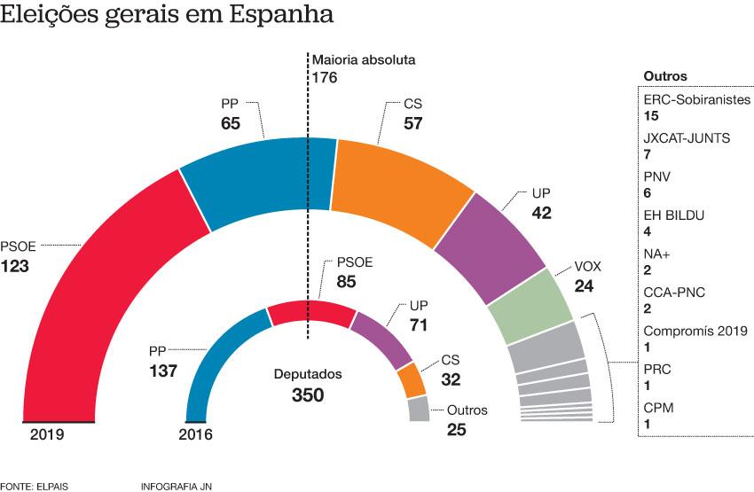 Agora, ao PSOE, só falta conseguir formar Governo
