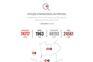 Contagem dos casos de coronavírus em Portugal