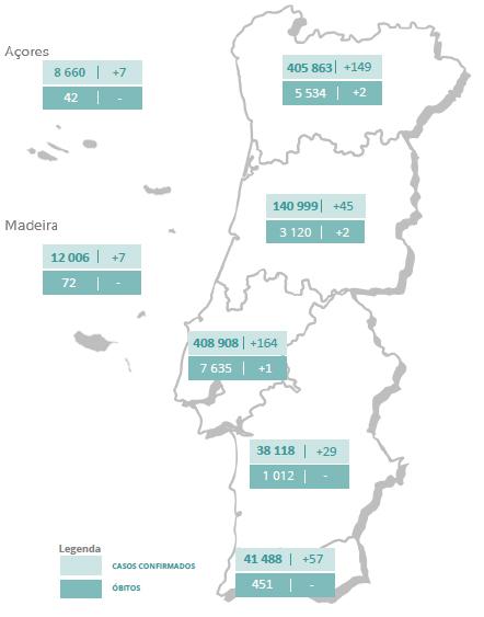 Menos mortos e casos de covid-19, recuperados passam um milhão