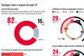 Portugueses avaliam o impacto da covid e a atuação do Governo