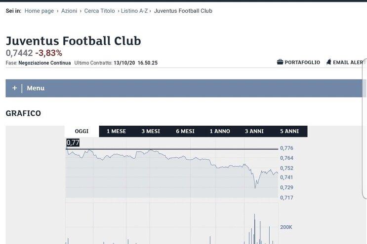 Ações da Juventus desvalorizaram 3,83%