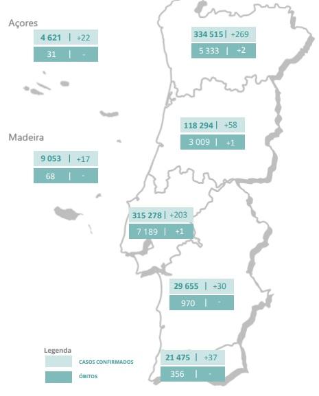 Portugal mantém-se acima dos 600 novos casos de covid-19