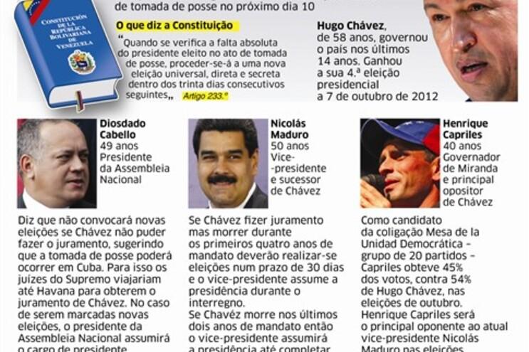 Venezuela vive crise  constitucional