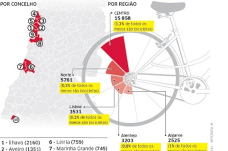 Aveiro é líder nas bicicletas com 15 mil utilizadores/dia
