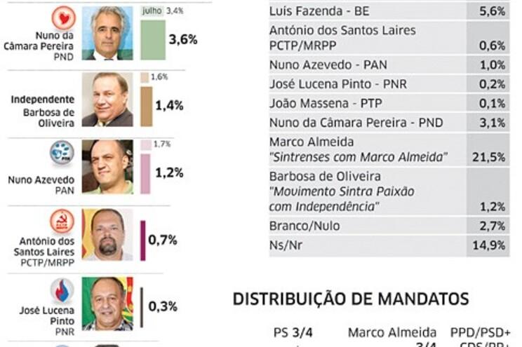Corrida taco a taco pelo poder em Sintra