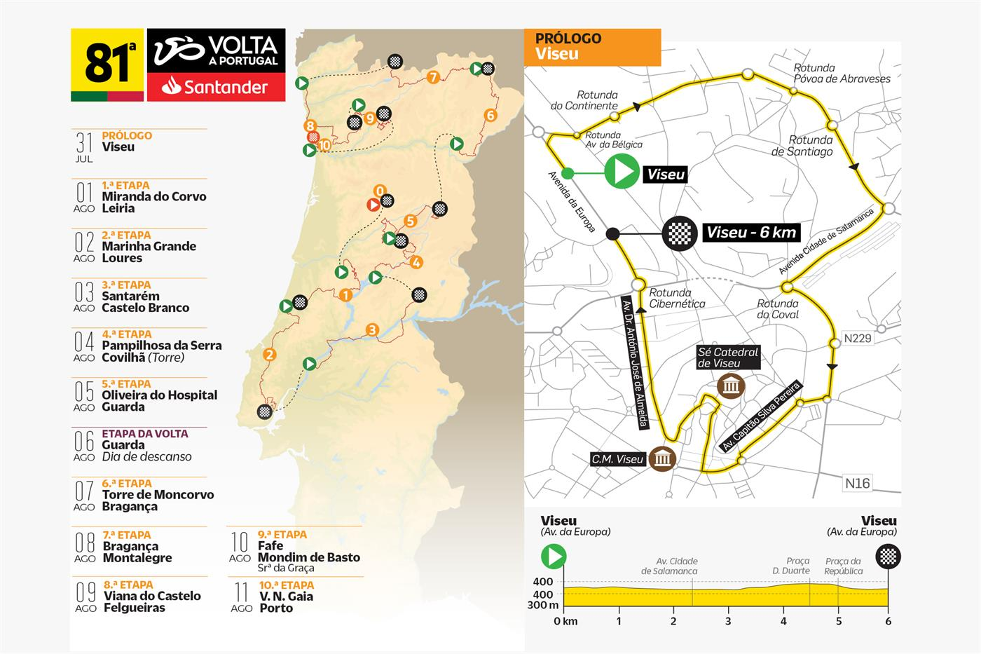 Volta a Portugal: as etapas, os favoritos e mais sobre a 81ª edição