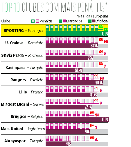 Rei dos penáltis na Europa mora em Portugal e os números impressionam