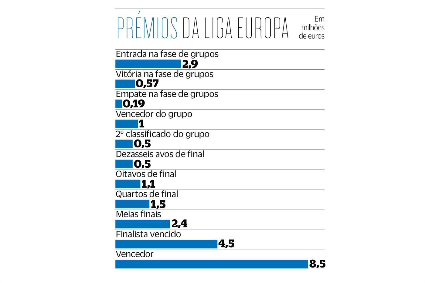As contas do FC Porto: Liga Europa não dá nem um terço da Champions