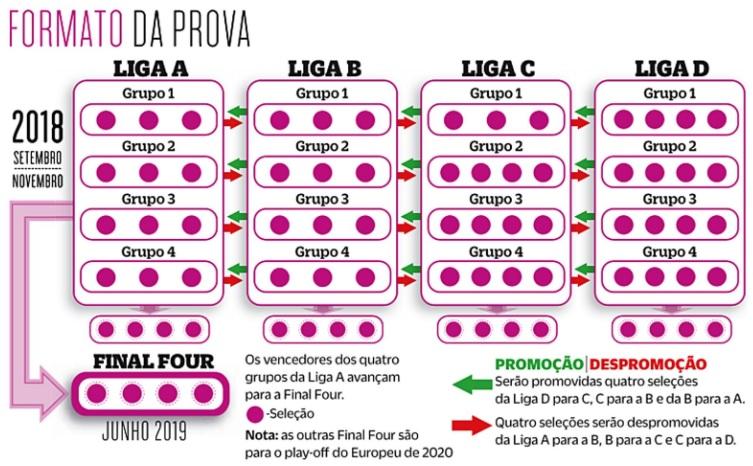 7330e3a879 Liga das Nações  a nova prova da UEFA começa a rolar