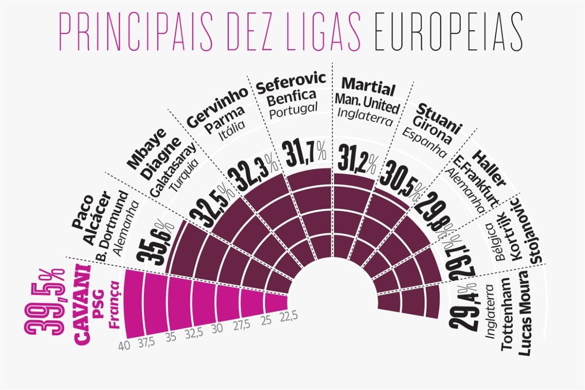 O que é, afinal, um avançado letal no futebol europeu?