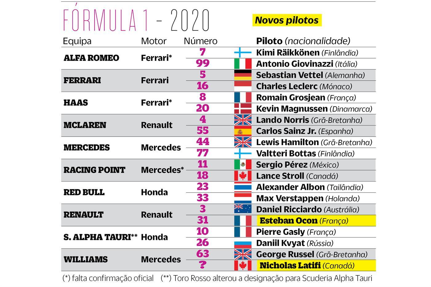 Fórmula 1: mercado de 2020 fechou e o de 2021 já ferve
