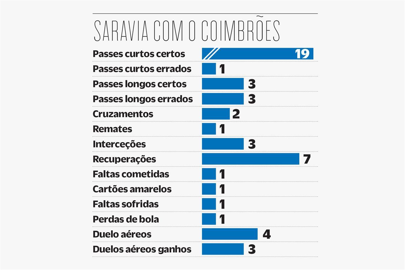 """Saravia e os números a pedir por mais: """"Diagonais foram o maior problema"""""""
