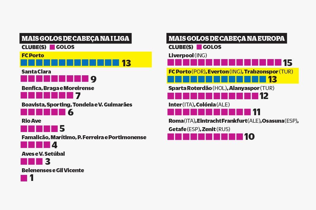 FC Porto é dono de registo que na Europa só o Liverpool ultrapassa