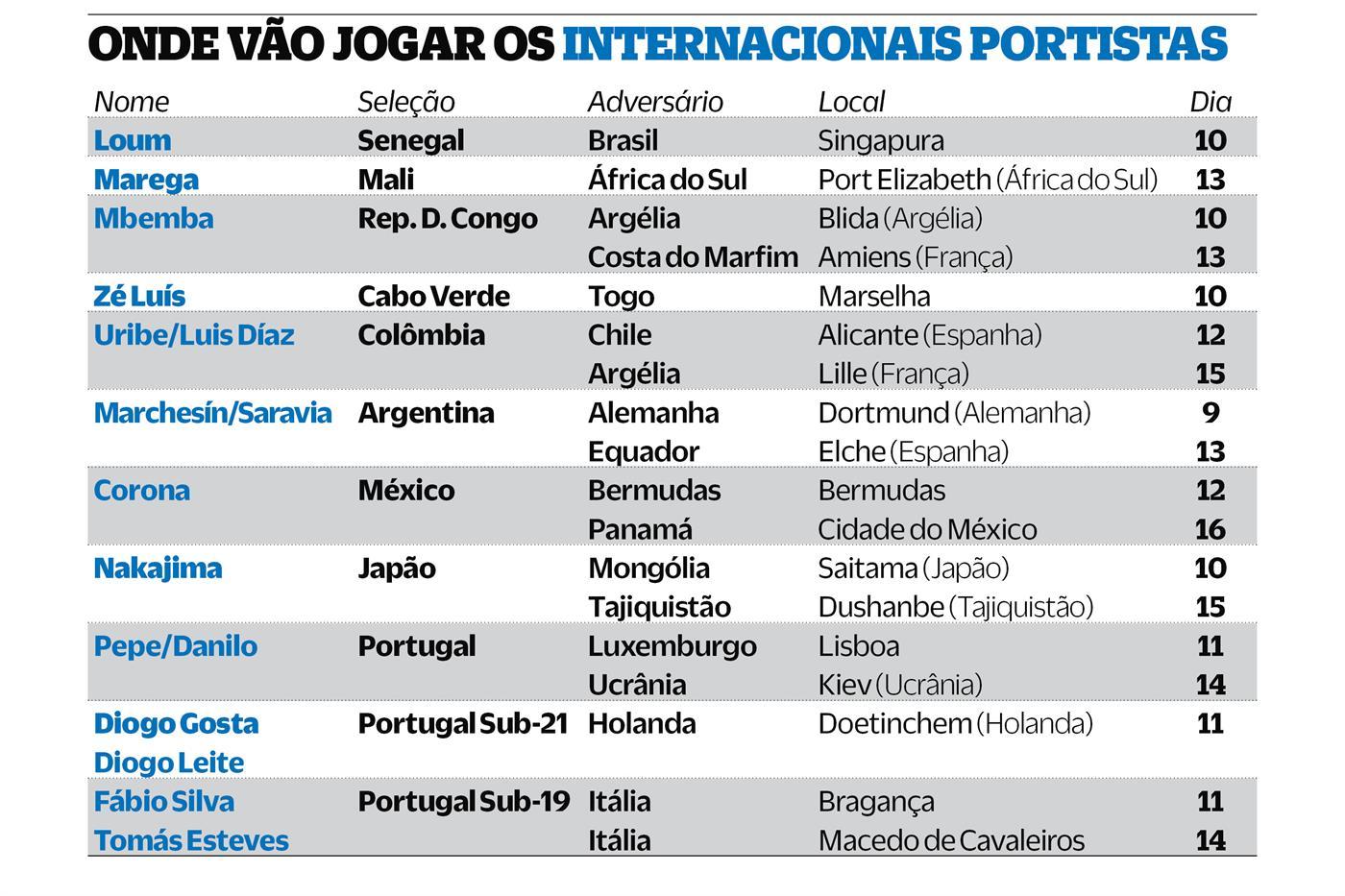 Sérgio Conceição com apenas oito jogadores para preparar a Taça: saiba quem