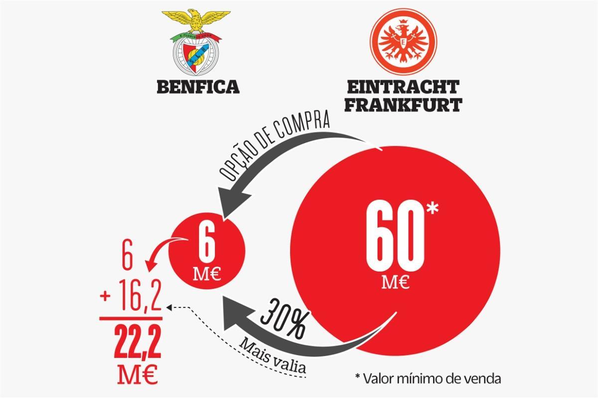 Contas feitas: Jovic pode render 22 milhões ao Benfica