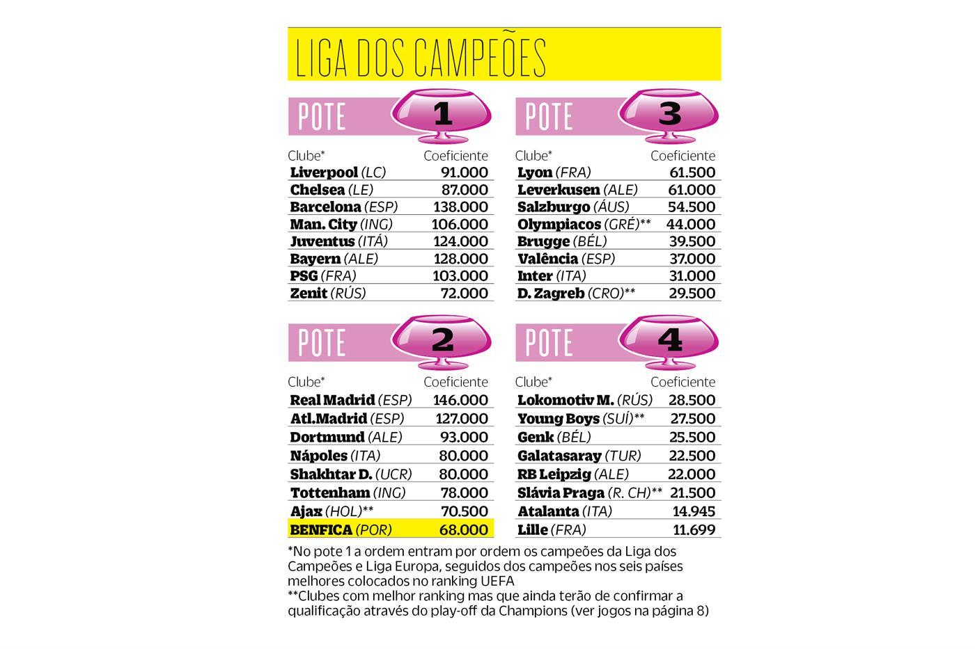 Os tubarões que o Benfica evita na Champions após a eliminação do FC Porto