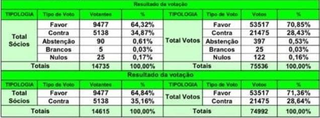 Bruno de Carvalho perdeu em todas as mesas: como se distribuíram os votos na AG do Sporting