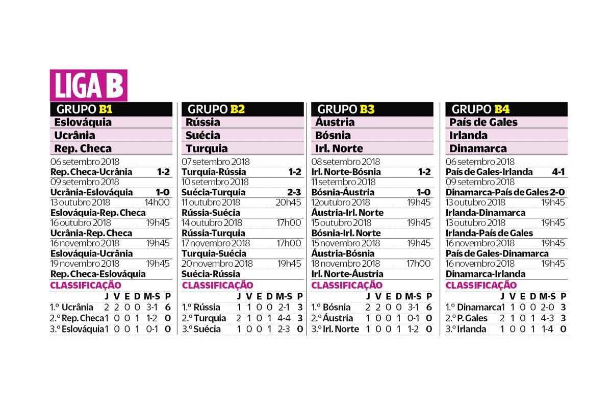 Liga Das Nacoes Calendario E Classificacoes Antes Do Arranque Da Segunda Jornada O Jogo