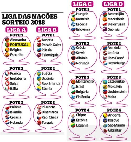Liga Das Nacoes A Nova Prova Da Uefa Comeca A Rolar O Jogo