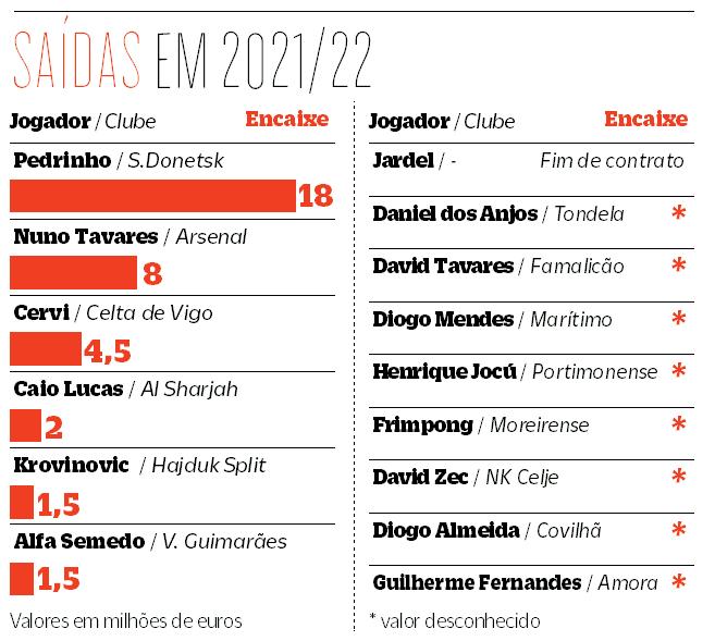 Benfica continua a arrumar a casa e 15 jogadores já saíram, mas há mais