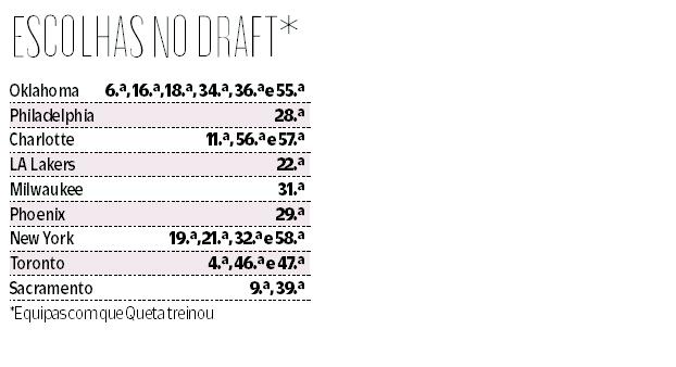 Draft da NBA está à porta: finalmente a hora de Neemias Queta