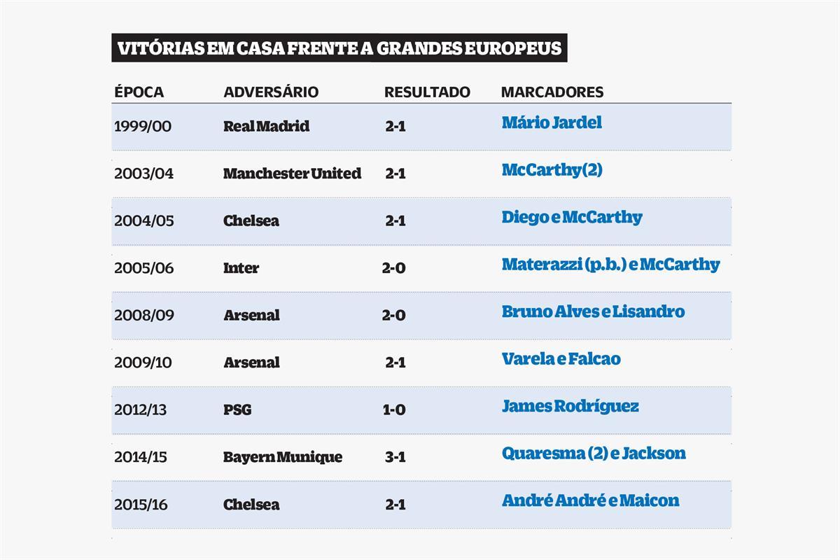 FC Porto precisa de reviravolta à 2004, mas eis as razões para acreditar nas meias