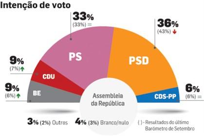 PSD e PS empatados e esquerda de novo maioritária