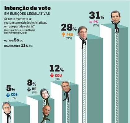PSD sobe quatro pontos nas intenções de voto
