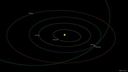 Enorme asteróide irá sobrevoar a Terra no dia 31